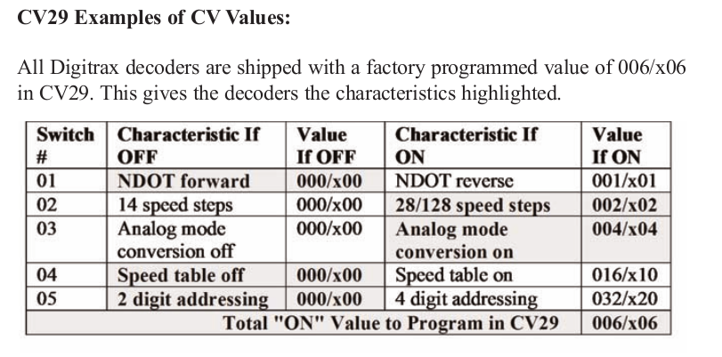CV29 table from Digitrax documentation for my C-Liners' decoders. Uh...yeah.